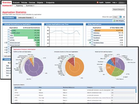 Cisco FireSIGHT Management Center: Intuitive High-level and Detailed Drill-Down Dashboards