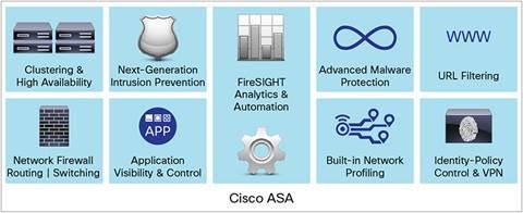 Cisco ASA 5508-X with FirePOWER Services | SecureITStore com