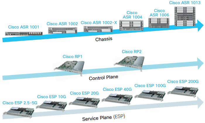 Cisco Enterprise WAN Routing Portfolio