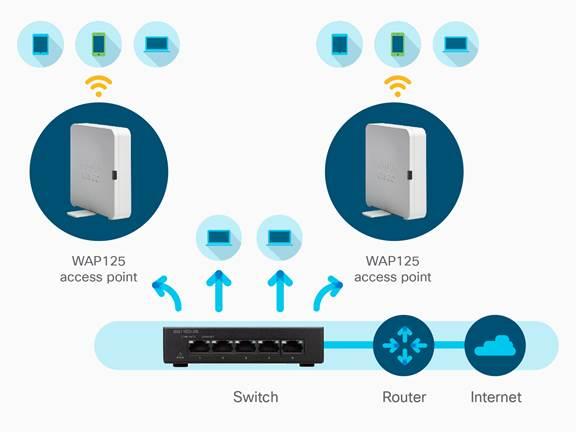 Cisco WAP125 Wireless-AC Dual Band Desktop Access Point with