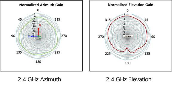 2.4 GHz Azimuth and Elevation