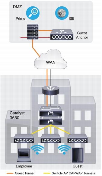 Cisco Catalyst 3650 Stackable 48-Port Switch | SecureITStore com
