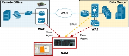Using the Instrumentation in Cisco WAE Devices to Accurately Measure Application Latency