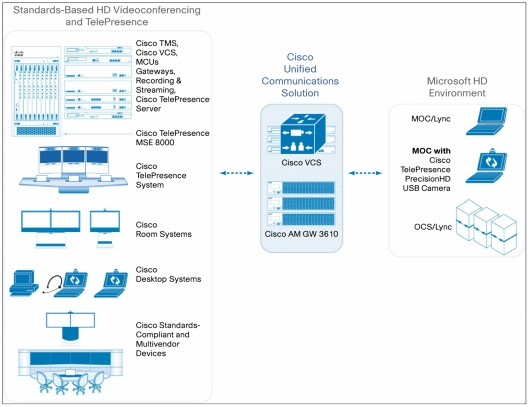 Cisco and Microsoft Solutions