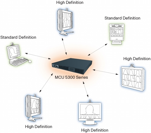 Cisco TelePresence MCU 5300 Series Is Standards-Based and Compatible with All Major Vendors' Endpoints