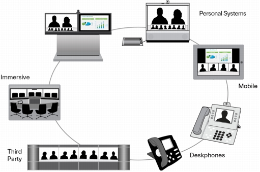 Cisco TelePresence Server Interoperability
