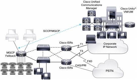 Cisco VG350 Analog Voice Gateway | SecureITStore com