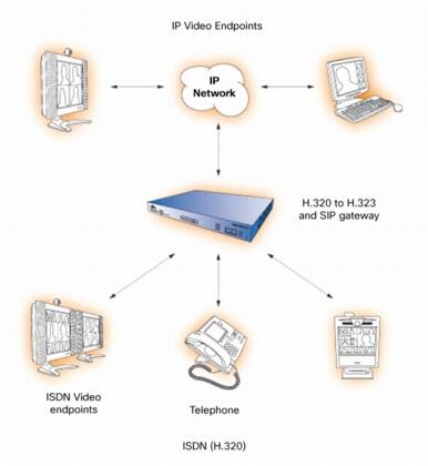 Cisco TelePresence ISDN GW 3241 | SecureITStore.com on cisco ex, cisco conference, cisco surveillance, cisco sx10, cisco videoconferencing, cisco ex60, cisco c40 specs, cisco technology, cisco c40 user guide, cisco unified communications platforms, cisco usb webcam, cisco touch panel, cisco security, cisco conferencing, cisco speakers, cisco precision hd camera, cisco vtc, cisco 1700 mxp,