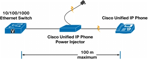 Cisco Unified Ip Phone Power Injector