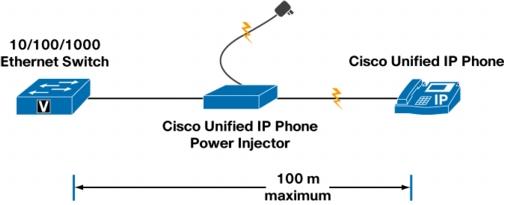 Cisco Unified IP Phone Power Injector | SecureITStore com