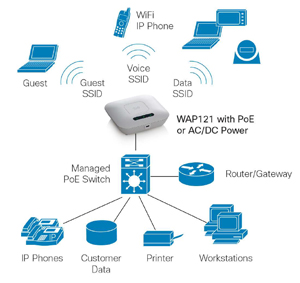 Cisco Small Business 300 Series    Wireless    Access Points   SecureITStore