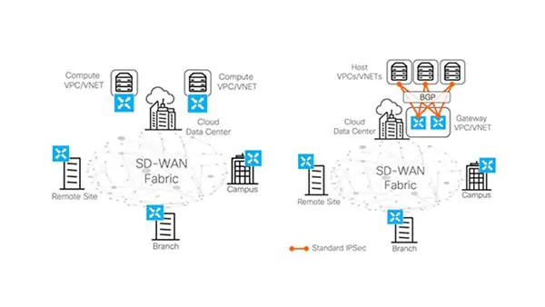 Cisco Sd Wan Solution Secureitstore Com