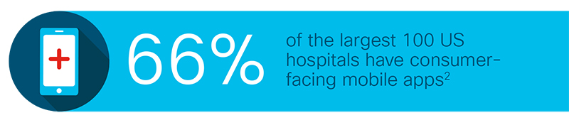 66 Percent of hospitals have consumer facing mobile apps