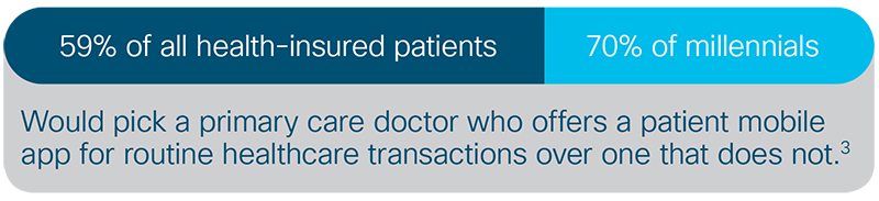 Would pick a primary care doctor who offers a patient mobile app for routine healthcare transactions over one that does not.