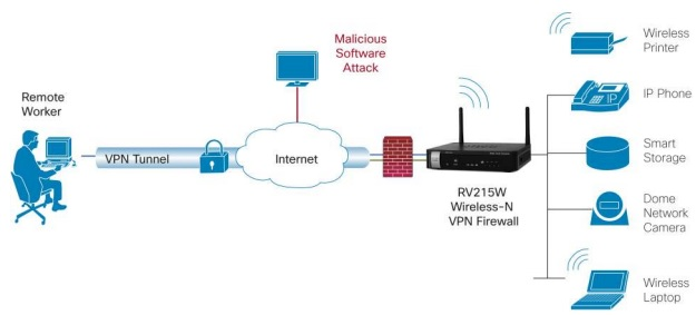 Deployment Cisco Rv W Wireless N Vpn Router
