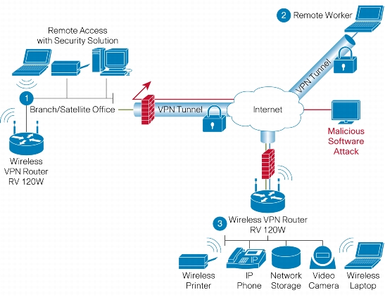 cisco wireless diagram    cisco    rv 120w    wireless    n vpn firewall secureitstore com     cisco    rv 120w    wireless    n vpn firewall secureitstore com
